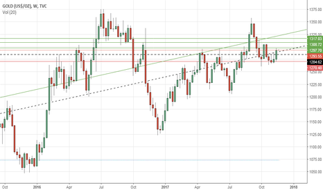 GOLD: Gold's weekly outlook: Nov 20-24