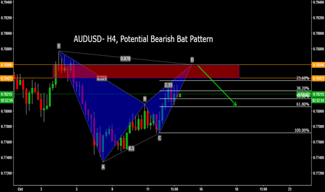 AUDUSD: AUDUSD- H4, Potential Bearish Bat Pattern