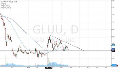 GLUU: Decending triangle GLUU
