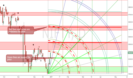 NIFTY: Nifty Gann Square forcast