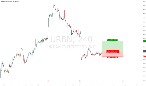 URBN: BUY IF BREAK ABOVE: 36.03