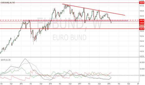 EUBUND: BUND : la baisse ouvre la voie à un retour sur 156.20.