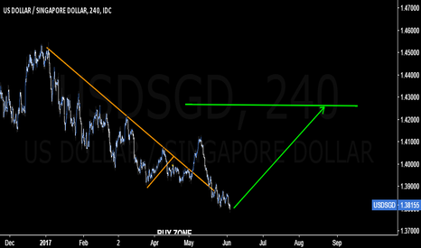 USDSGD: #USDSGD is prime for a reversal