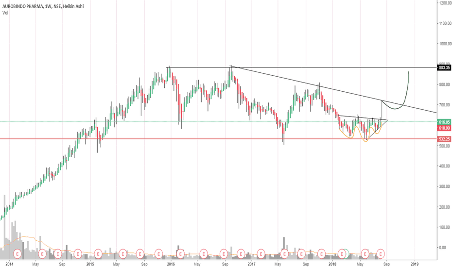 AUROPHARMA: Auropharma might just be 2x from here within a year. #Pharma