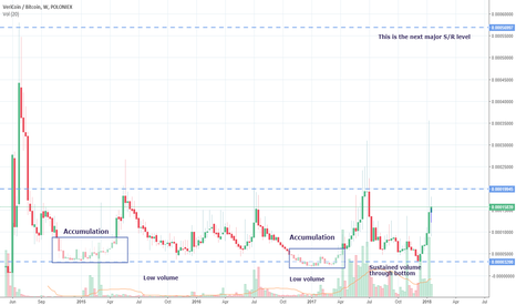 VRCBTC: Long Term Accumulation in VRCBTC