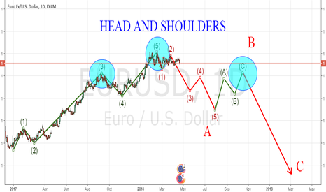 EURUSD: HEAD AND SHOULDERS