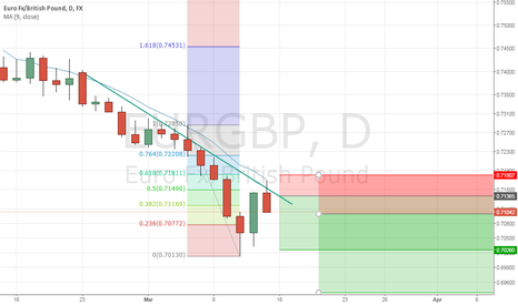 EURGBP: Short EURGBP with the trend on bearish pin bar