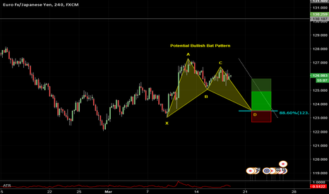 EURJPY: Long Opportunity - Bullish Bat Pattern