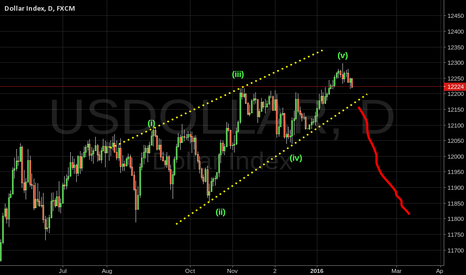 USDOLLAR: USDOLLAR EW Analysis - Ending diagonal seems topped.