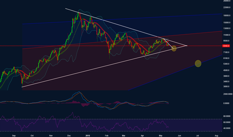 BTCUSD: Bitcoin - Downtrend continues?