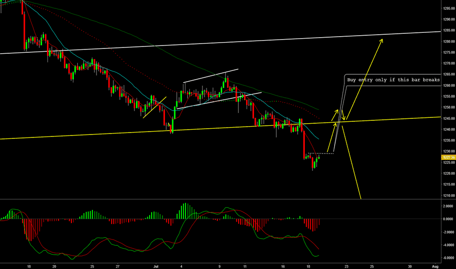 XAUUSD: Gold low risk Buy setup