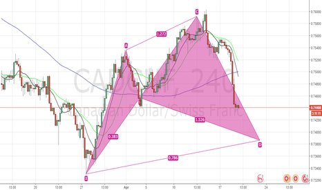 CADCHF: Potential Cypher Pattern (CADCHF)