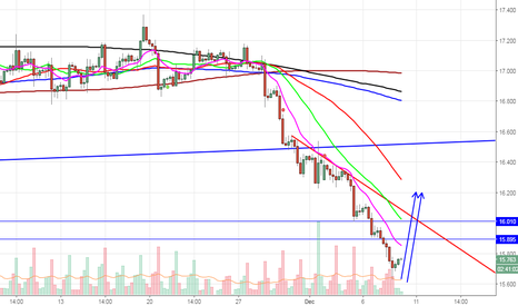 XAGUSD: Long Silver TP around 16.20 stop just recent low ( Pull back )
