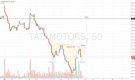 TATAMOTORS: Tata Motors - Potential Inverted H&S