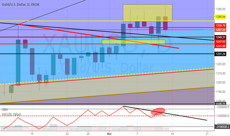 XAUUSD: GOLD- Daily OBV divergence