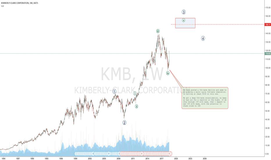 KMB: KIMBERLY CLARK  surge