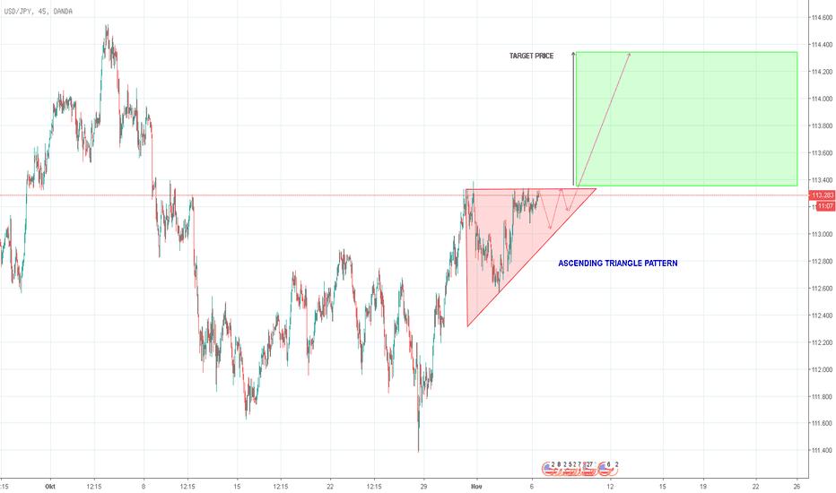 USDJPY: Peluang Buy USDJPY Ascending Triangle Pattern