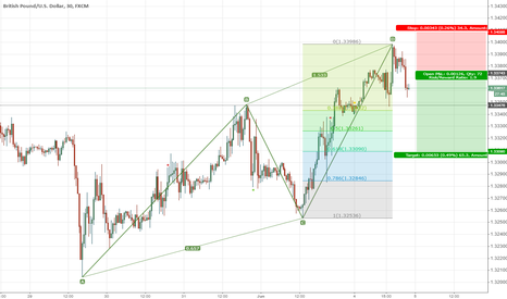 GBPUSD: abcdpattern completed
