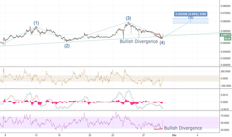 ETHBTC: ETHBTC Bullish Divergence to kick off Elliot 5th wave