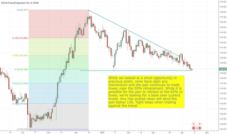 GBPJPY: GBPJPY - Technical Update