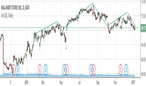 WMT: WMT Target $58 If Head And Shoulder Pattern Triggers