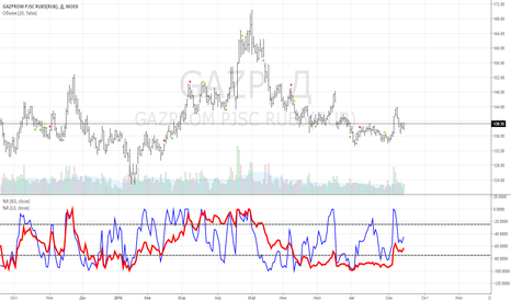 GAZP: Газпром лонги