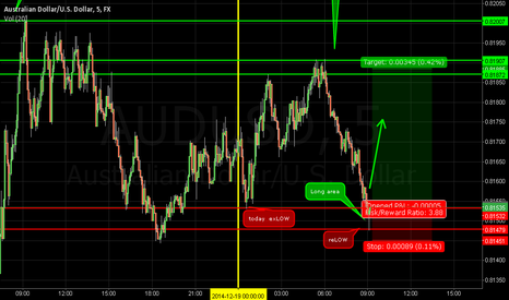 AUDUSD: maybe LONG ?