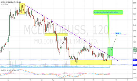 MCLEODRUSS: Mcleod Russel Finally Breaks Out Downward Trendline (Bullish)