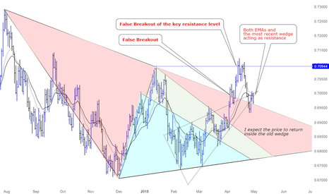 NZDCHF: A great opportunity for Shorting NZDCHF
