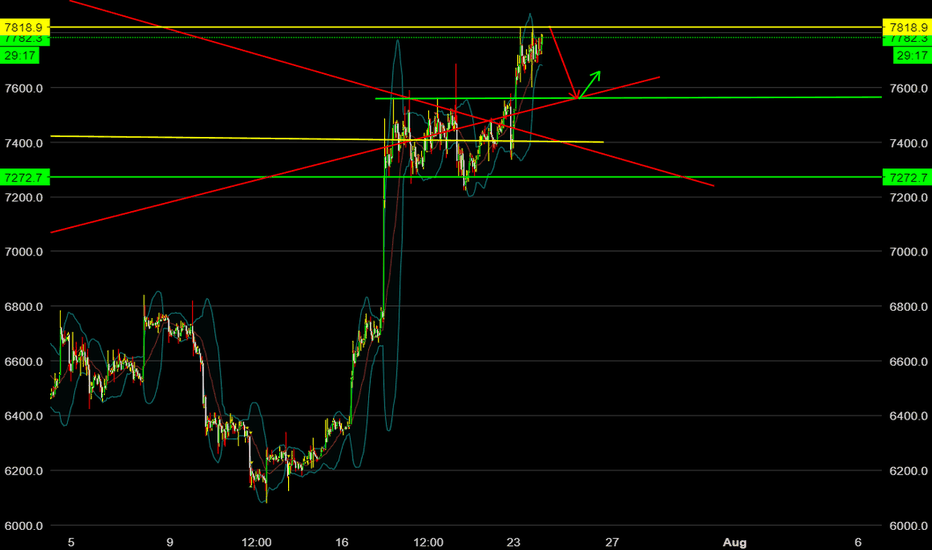BTCUSD: Retrace from $7800ish down to $7500ish