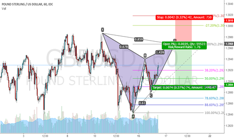 GBPUSD: GBPUSD gartley short