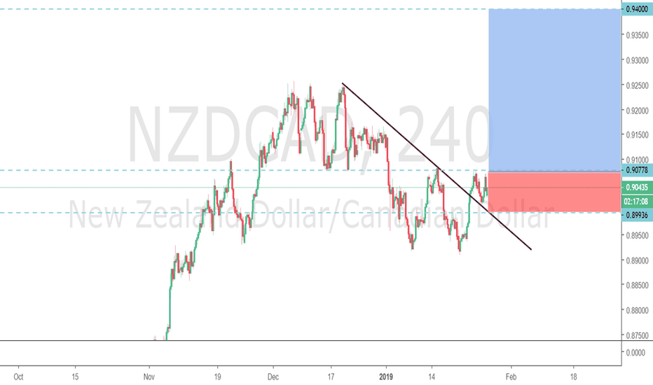 NZDCAD: NZDCAD 4H/Daily Long Idea to 0.94000 3.5/1