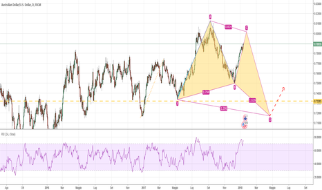 AUDUSD: AUD/USD Butterfly Bullish Pattern 1D