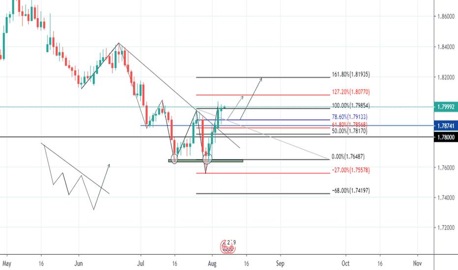 Trader hvinh9190 — Trading Ideas & Charts — TradingView