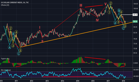 DXY: DXY LONG VIEW