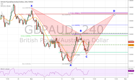 GBPAUD: Bearish Bat Forming On 4-Hour Chart of GBP/AUD