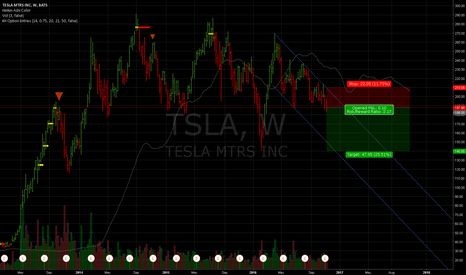 TSLA: Tesla back to the lows