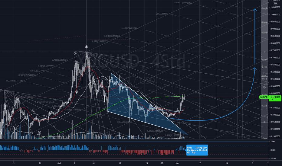 btc doge tradingview bitcoin crypto bank
