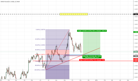 GBPUSD: Opportunity to go long
