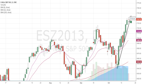 ESZ2013: Weekly Outlook: short correction but I'm in for a long run