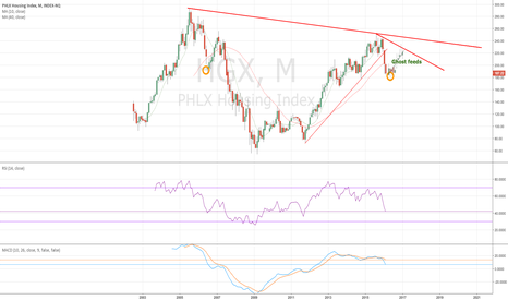 HGX: HGX monthly - one last bounce? - 2/9/2016