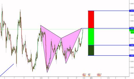 GBPUSD: Bearish Gartley Pattern On GBPUSD