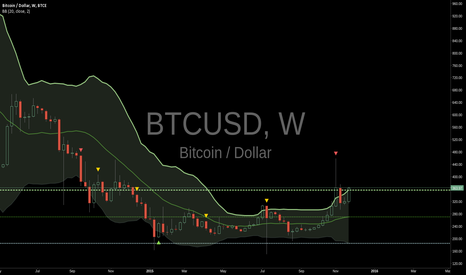 BTCUSD: time to short again ?