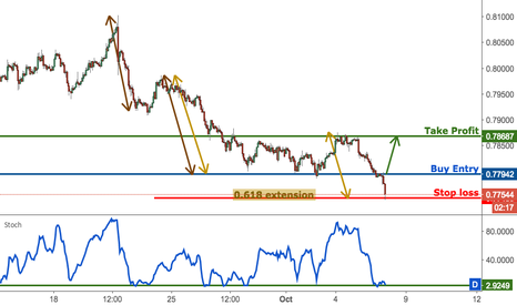 AUDUSD: AUDUSD profit target reached perfectly, prepare to buy