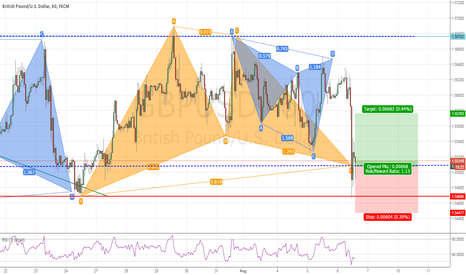 GBPUSD: GBPUSD: Bullish Bat Pattern with strong structure support