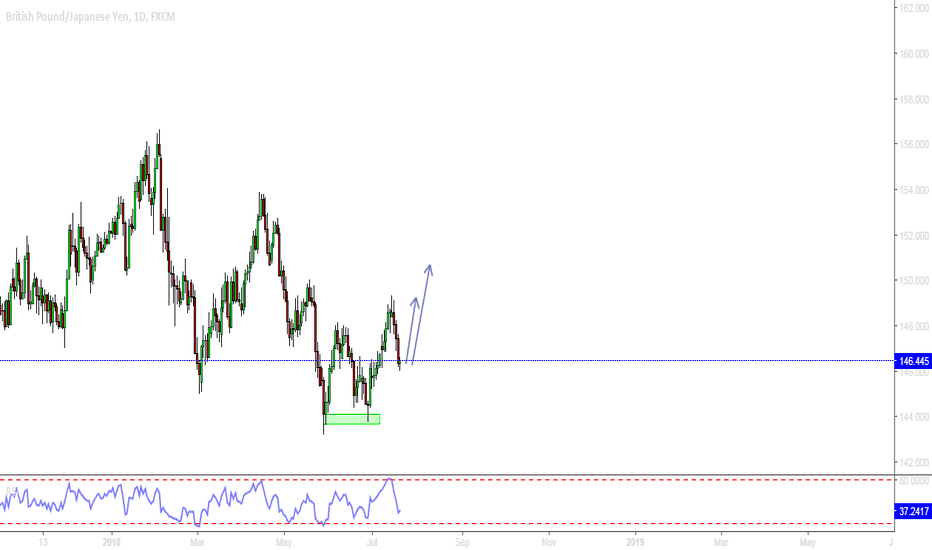GBPJPY: GBPJPY DAILY / LONG