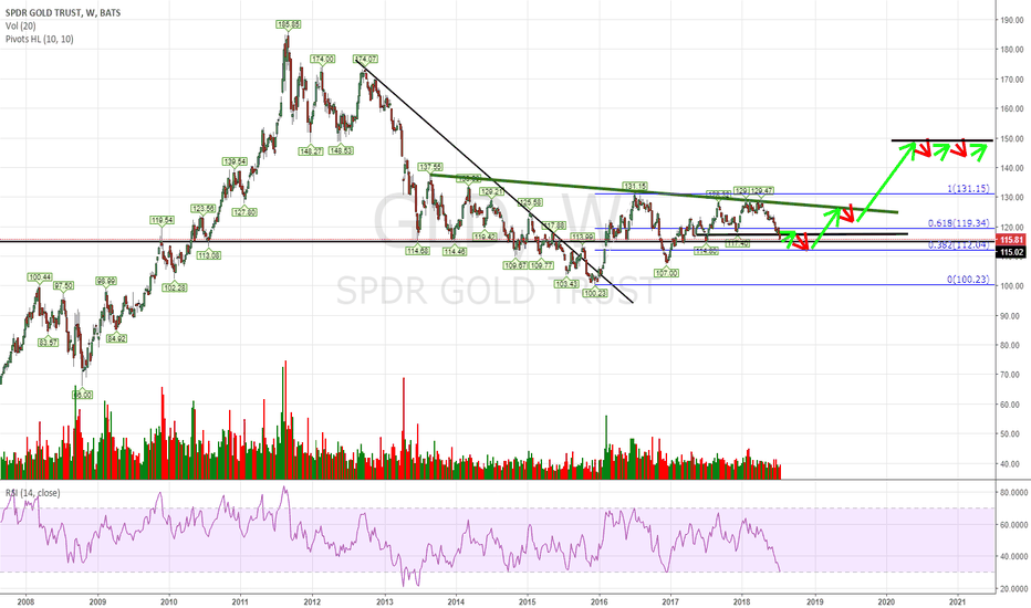 GLD: Market will shake more hands out