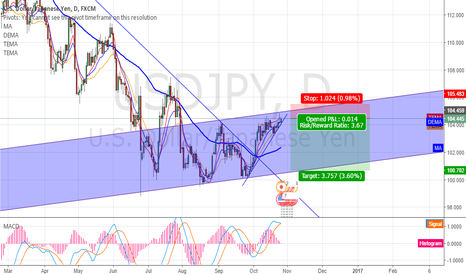USDJPY: USDJPY - Top of rising channel Daily