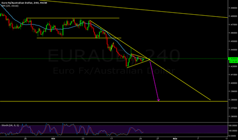 EURAUD: EURAUD downtrend + correction = short the breakout