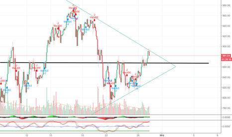 ETHUSD: ETHUSD Nothing Special on the move?